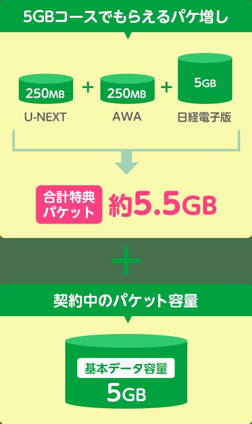 6GBコースでもらえるパケ増し 雑誌読み放題 タブホ180MB + AWA 300MB + 日経電子版 600MB → 合計特典パケット 約1GB + 契約中のパケット容量 基本データ容量6GB